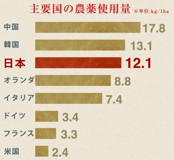 すっきり洗菜ベジシャワー 日本の農薬使用量